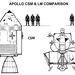 A parancsnoki kabin és a holdraszálló egység összehasonlítása.